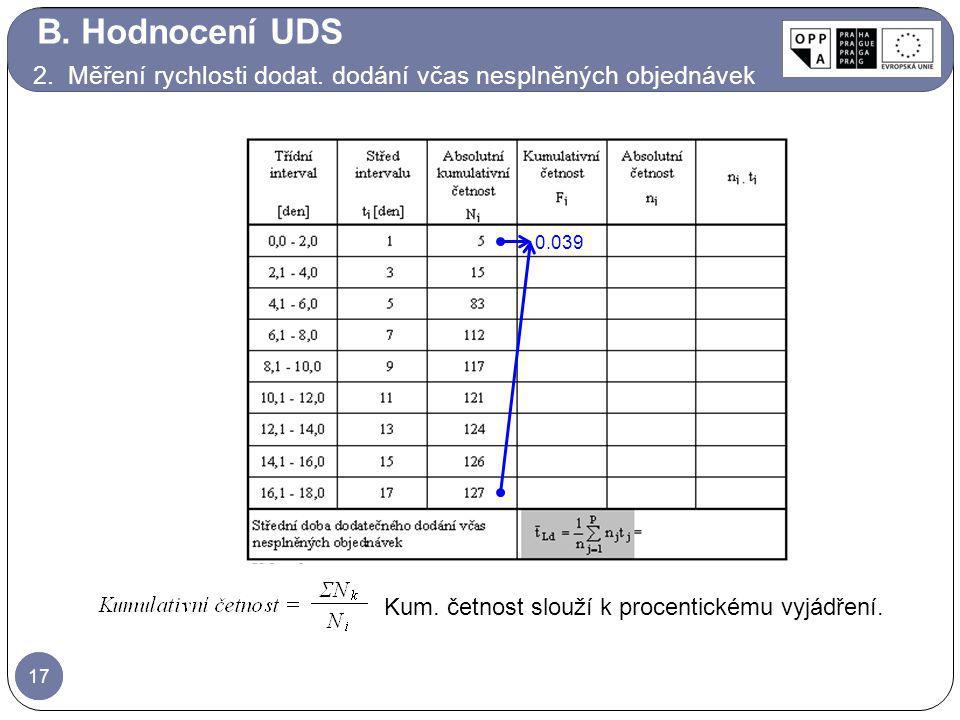B. Hodnocení UDS 2. Měření rychlosti dodat. dodání včas nesplněných objednávek. 0.039. Kum. četnost slouží k procentickému vyjádření.