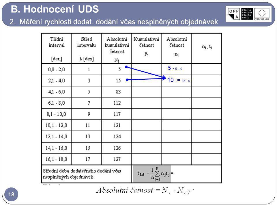 B. Hodnocení UDS 2. Měření rychlosti dodat. dodání včas nesplněných objednávek. 5 = 5 – 0. 10 = 15 - 5.