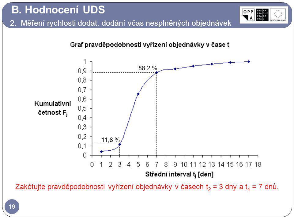 B. Hodnocení UDS 2. Měření rychlosti dodat. dodání včas nesplněných objednávek. 88,2 % 11,8 %