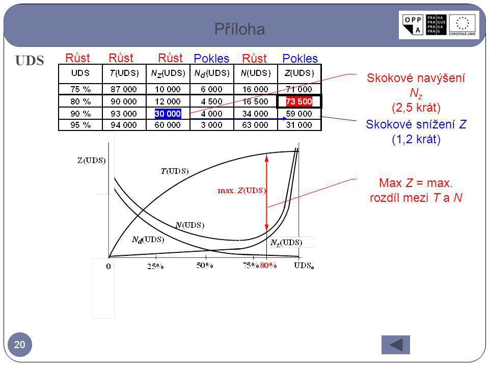 Max Z = max. rozdíl mezi T a N