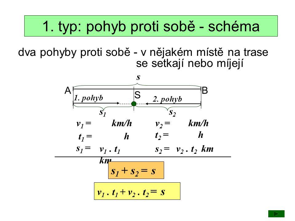 1. typ: pohyb proti sobě - schéma
