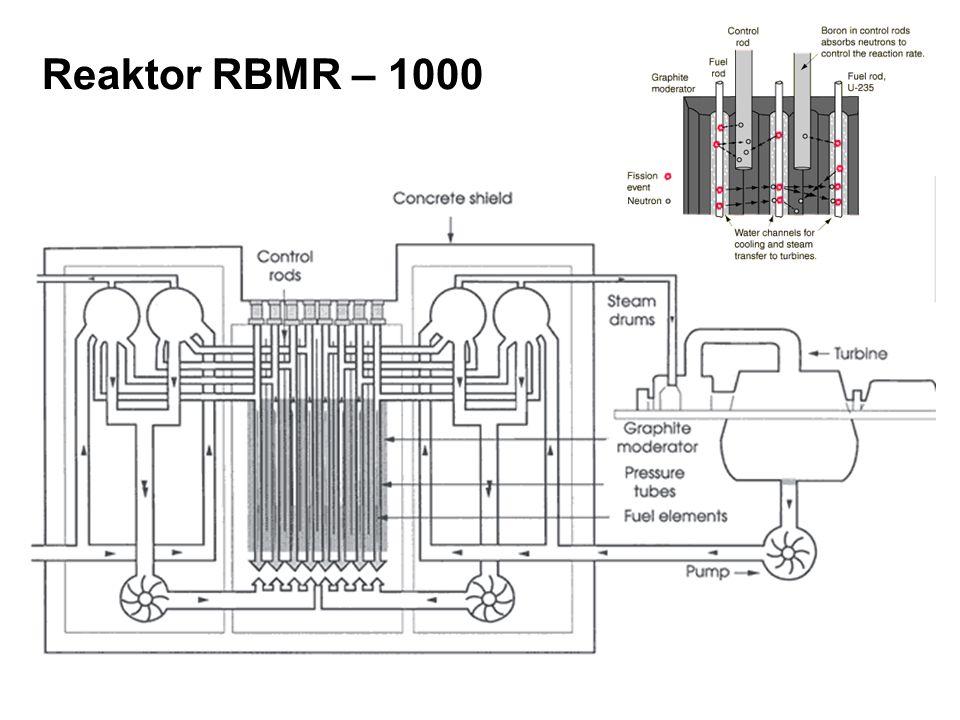 Reaktor RBMR – 1000