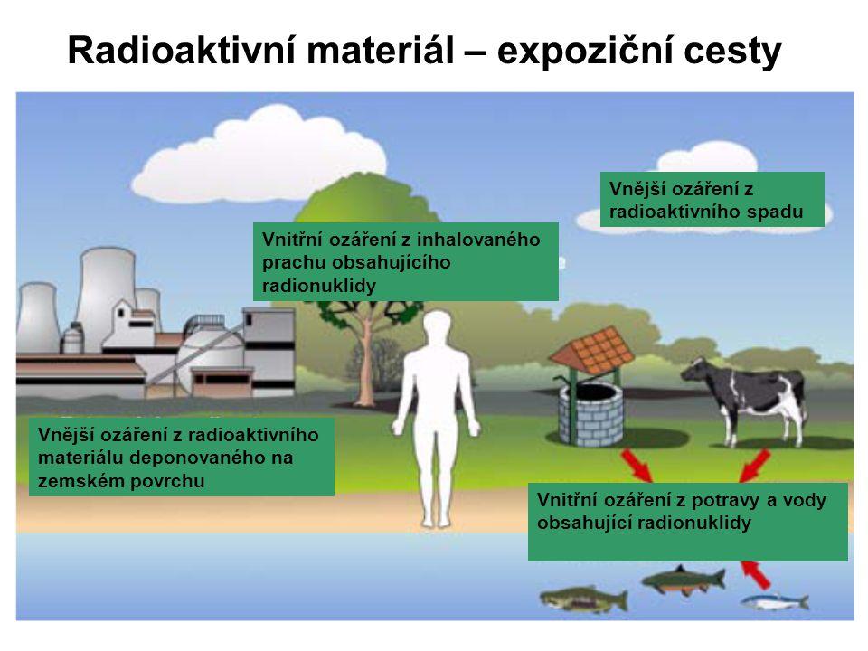 Radioaktivní materiál – expoziční cesty