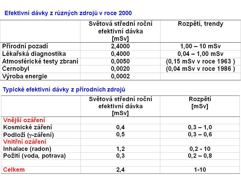 Efektivní dávky z různých zdrojů v roce 2000