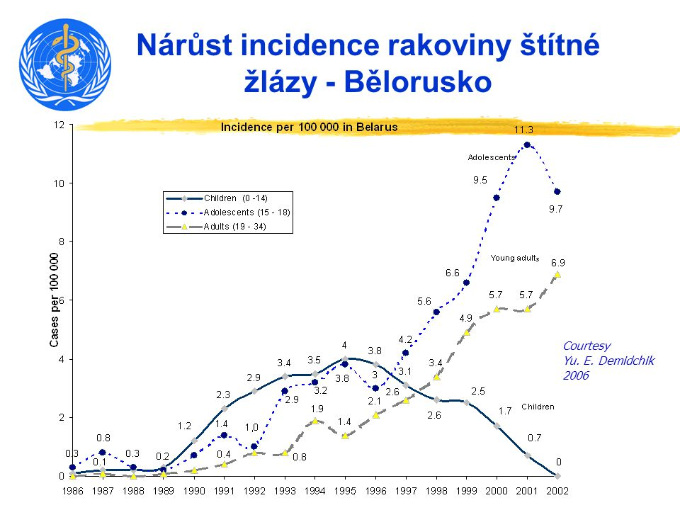 Nárůst incidence rakoviny štítné žlázy - Bělorusko