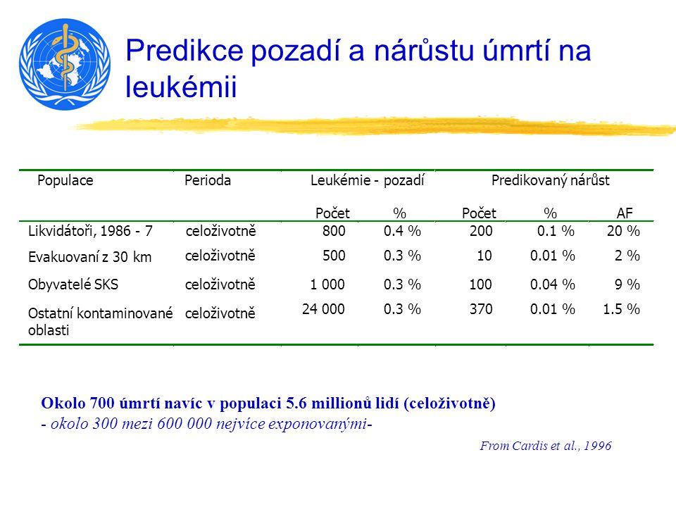 Predikce pozadí a nárůstu úmrtí na leukémii