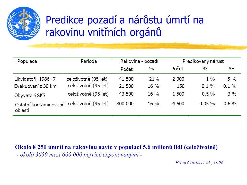 Predikce pozadí a nárůstu úmrtí na rakovinu vnitřních orgánů