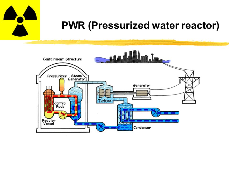 PWR (Pressurized water reactor)