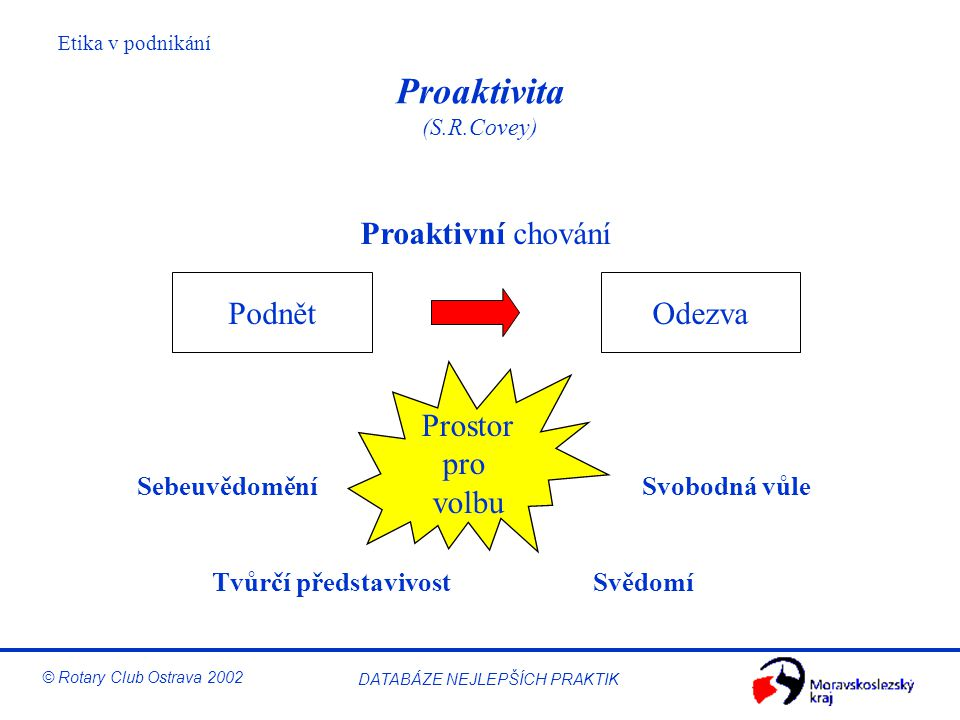 Proaktivita (S.R.Covey)