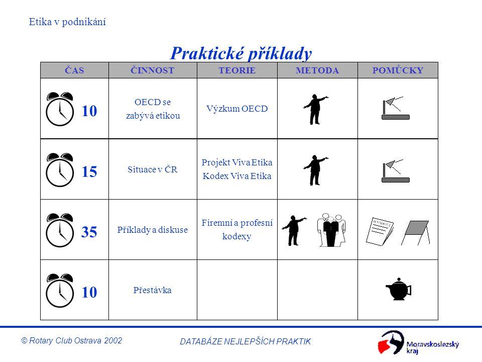 Praktické příklady 10 15 35 10 ČAS ČINNOST TEORIE METODA POMŮCKY
