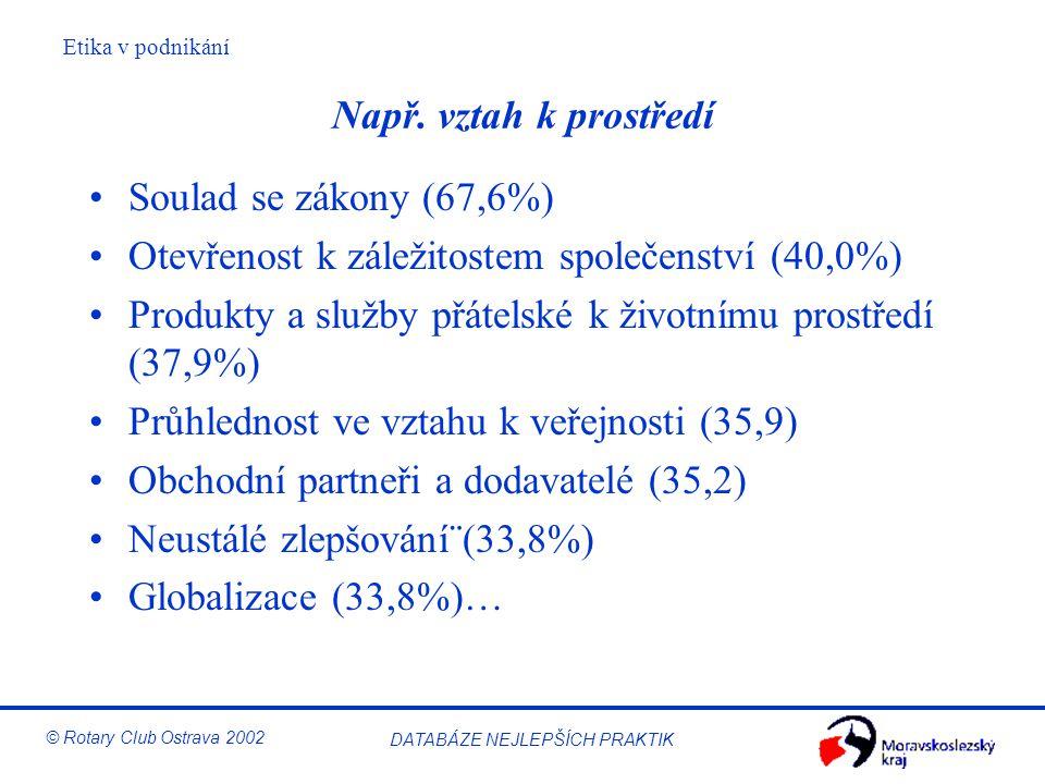 Např. vztah k prostředí Soulad se zákony (67,6%) Otevřenost k záležitostem společenství (40,0%)