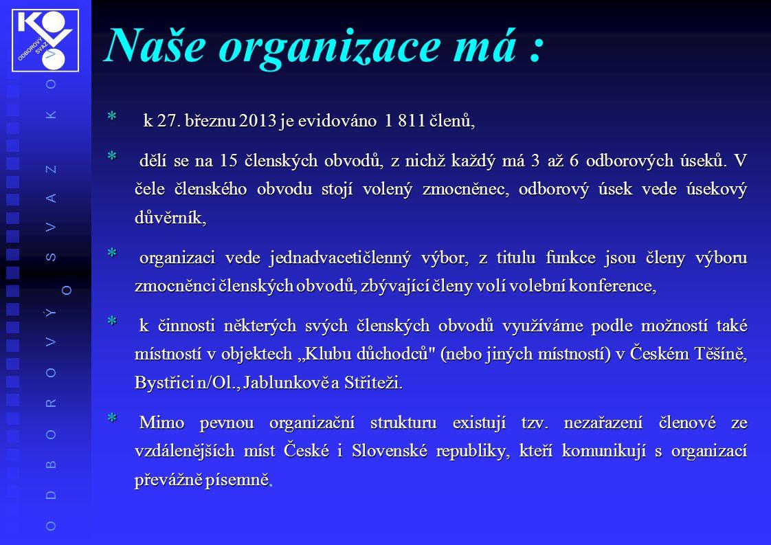 Naše organizace má : k 27. březnu 2013 je evidováno 1 811 členů,