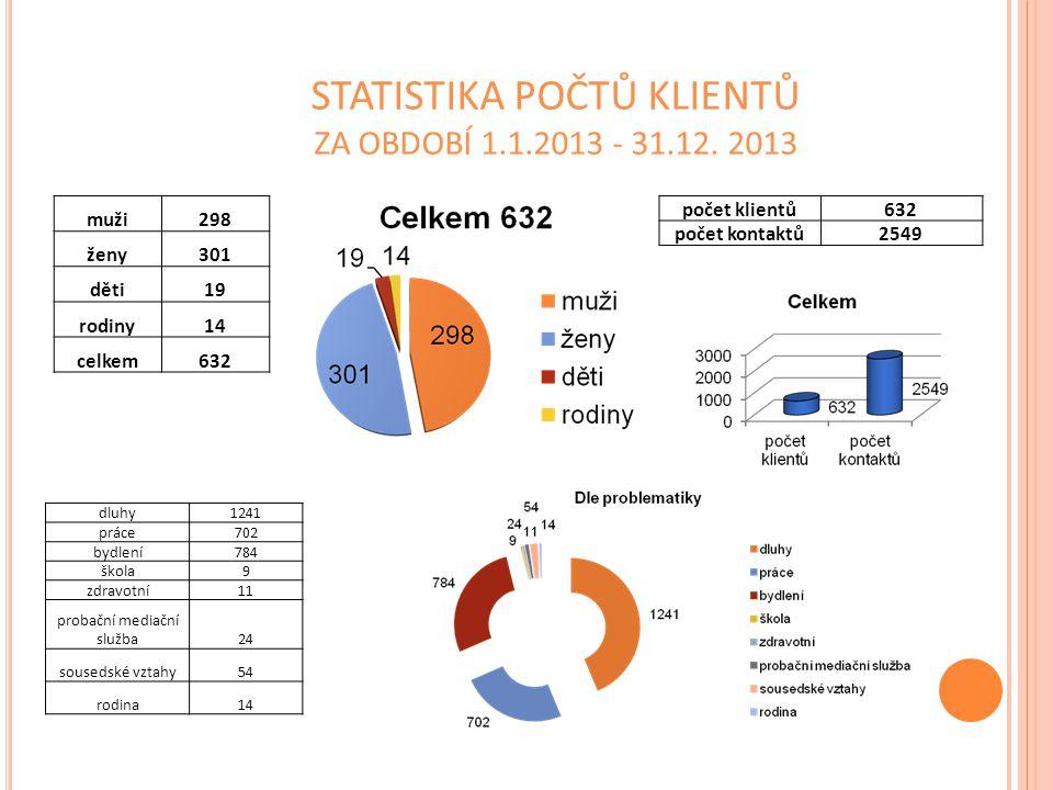 STATISTIKA POČTŮ KLIENTŮ ZA OBDOBÍ 1.1.2013 - 31.12. 2013