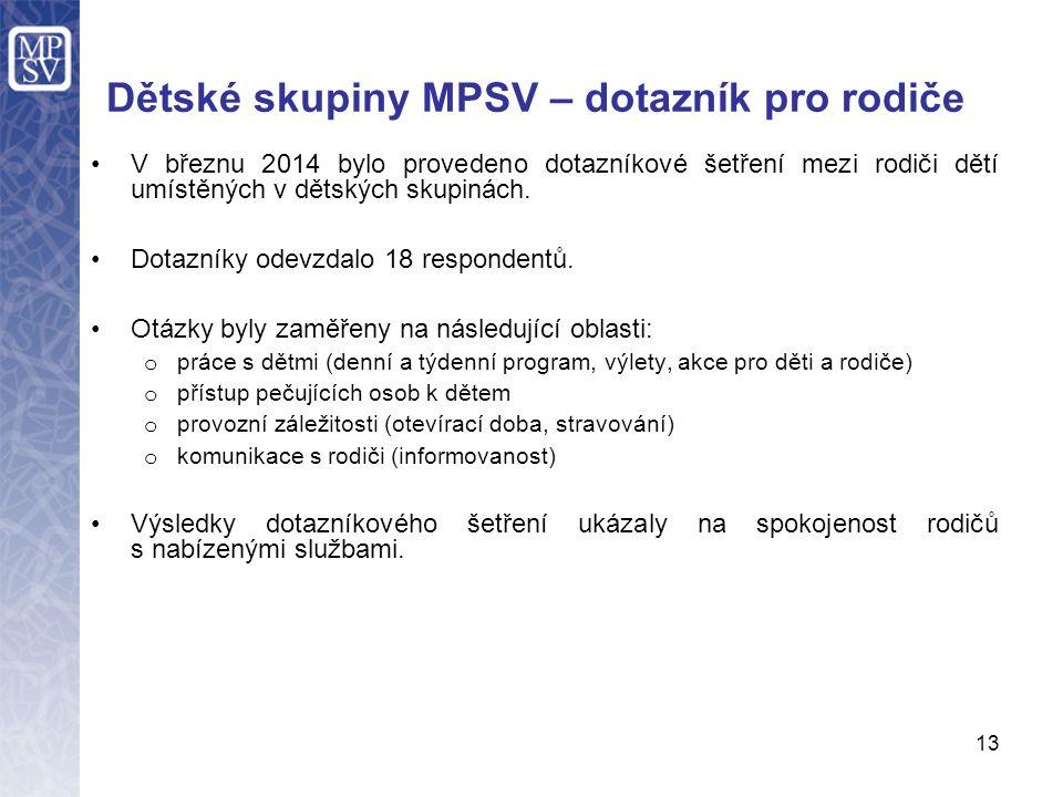 Dětské skupiny MPSV – dotazník pro rodiče