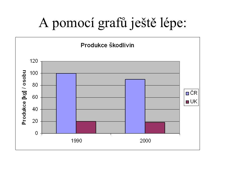 A pomocí grafů ještě lépe: