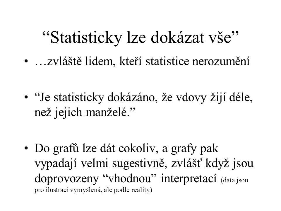 Statisticky lze dokázat vše