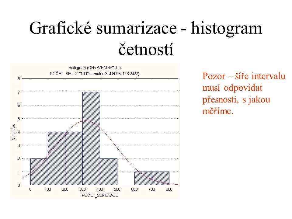 Grafické sumarizace - histogram četností