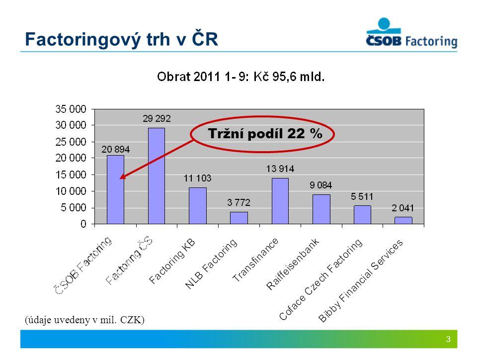 Factoringový trh v ČR Tržní podíl 22 % (údaje uvedeny v mil. CZK) 3