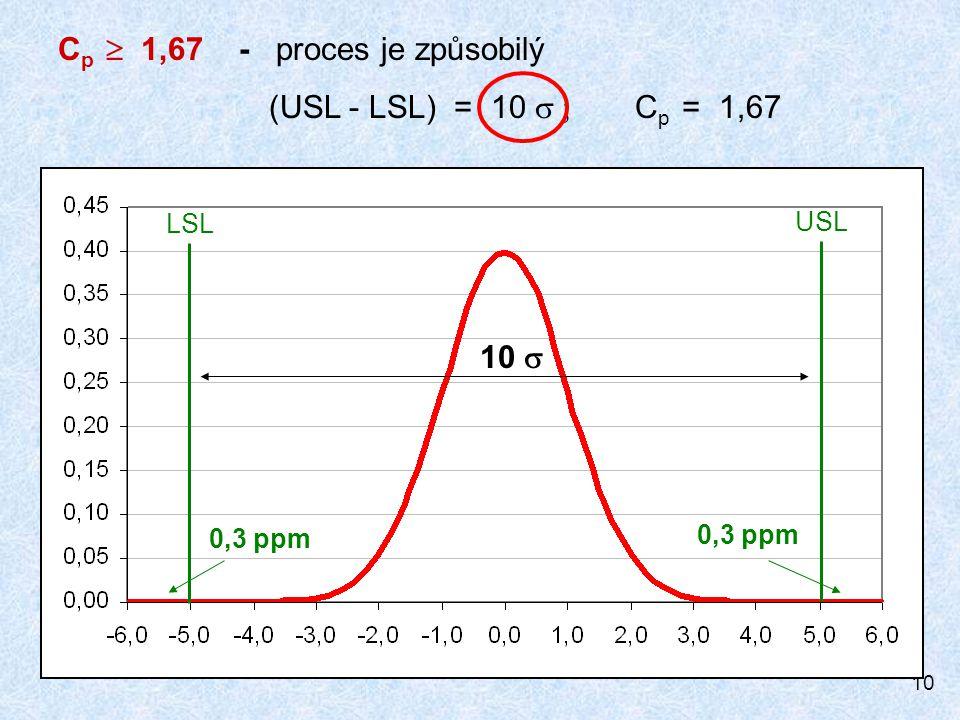 Cp  1,67 - proces je způsobilý (USL - LSL) = 10 s ; Cp = 1,67