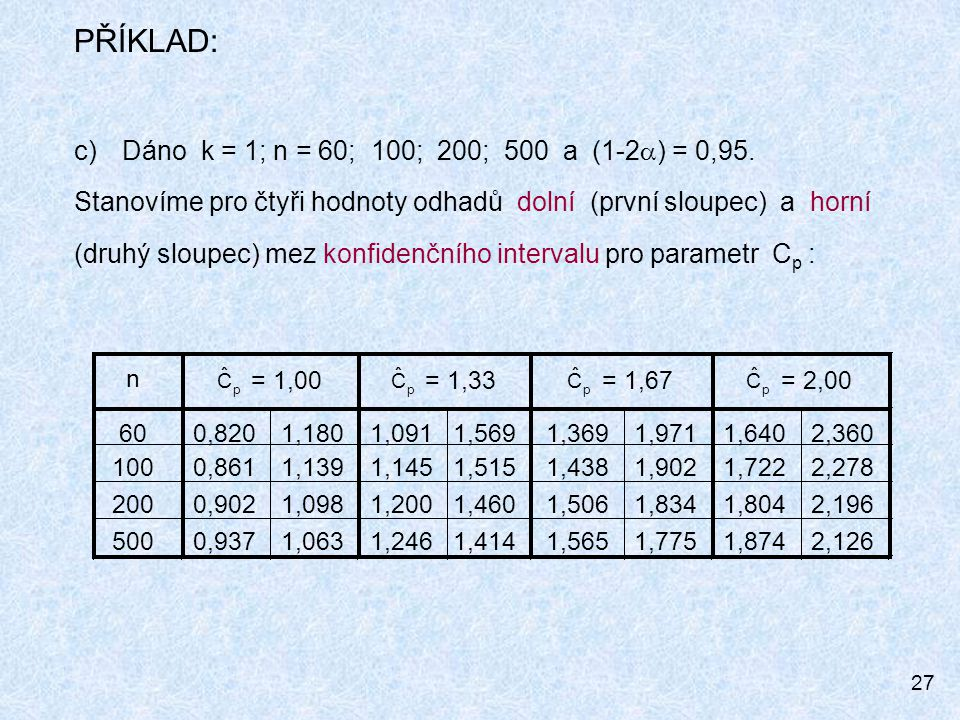 n p. C. ˆ. = 1,00. = 1,33. = 1,67. = 2,00. 60. 0,820. 1,180. 1,091. 1,569. 1,369. 1,971.
