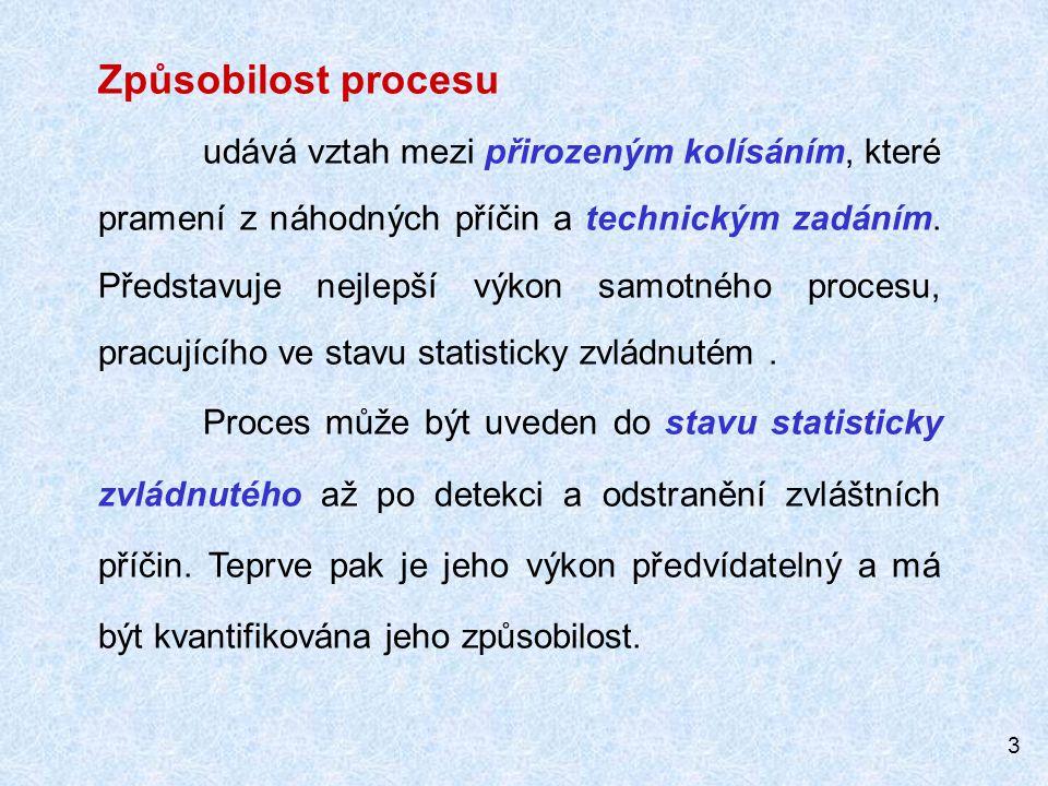 Způsobilost procesu