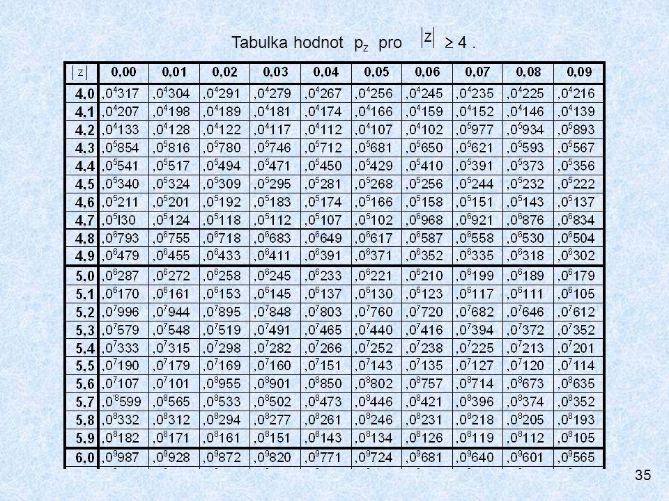 Tabulka hodnot pz pro  4 .