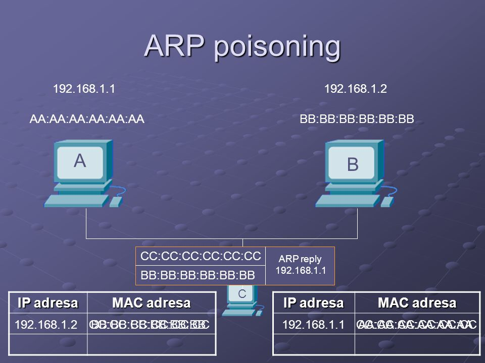 ARP poisoning A B IP adresa MAC adresa IP adresa MAC adresa