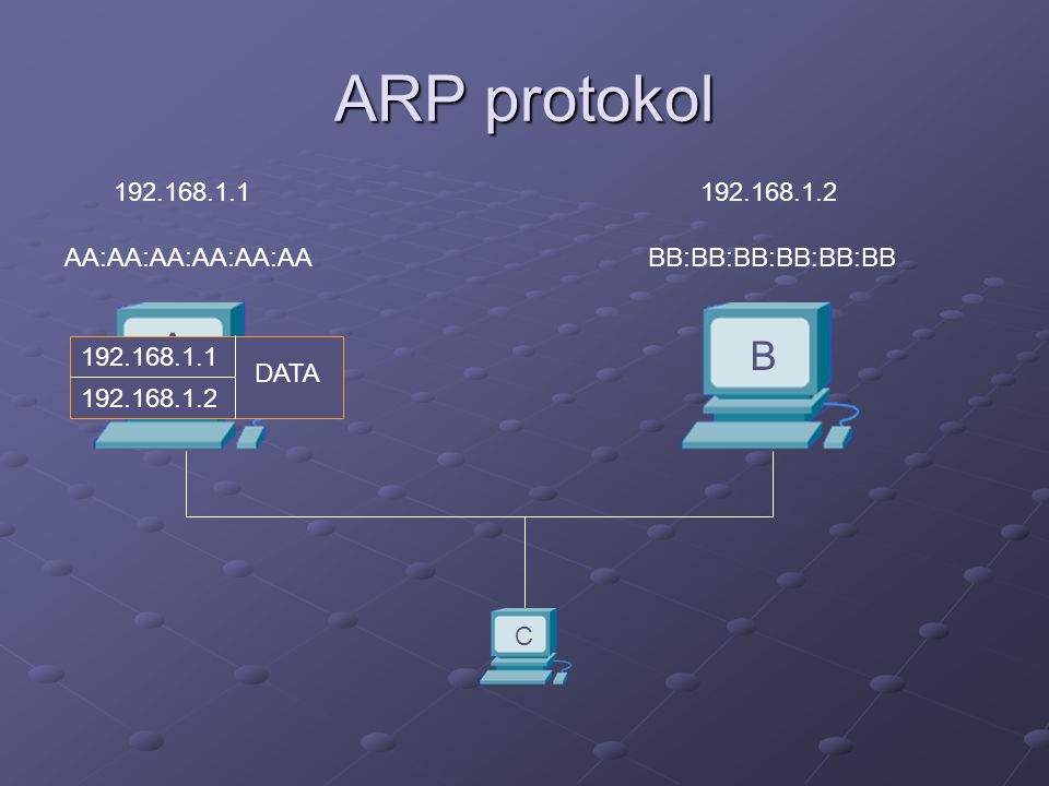 ARP protokol A B 192.168.1.1 192.168.1.2 AA:AA:AA:AA:AA:AA