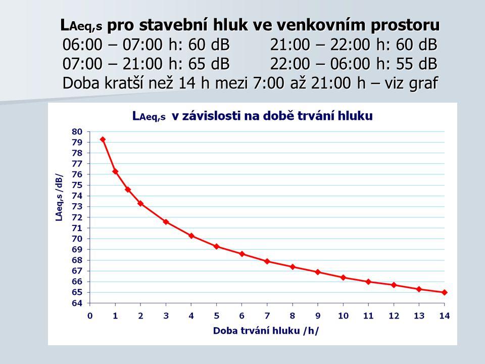 LAeq,s pro stavební hluk ve venkovním prostoru 06:00 – 07:00 h: 60 dB 21:00 – 22:00 h: 60 dB 07:00 – 21:00 h: 65 dB 22:00 – 06:00 h: 55 dB Doba kratší než 14 h mezi 7:00 až 21:00 h – viz graf