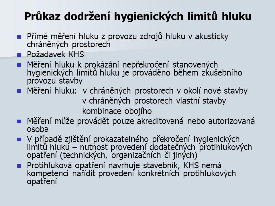 Průkaz dodržení hygienických limitů hluku