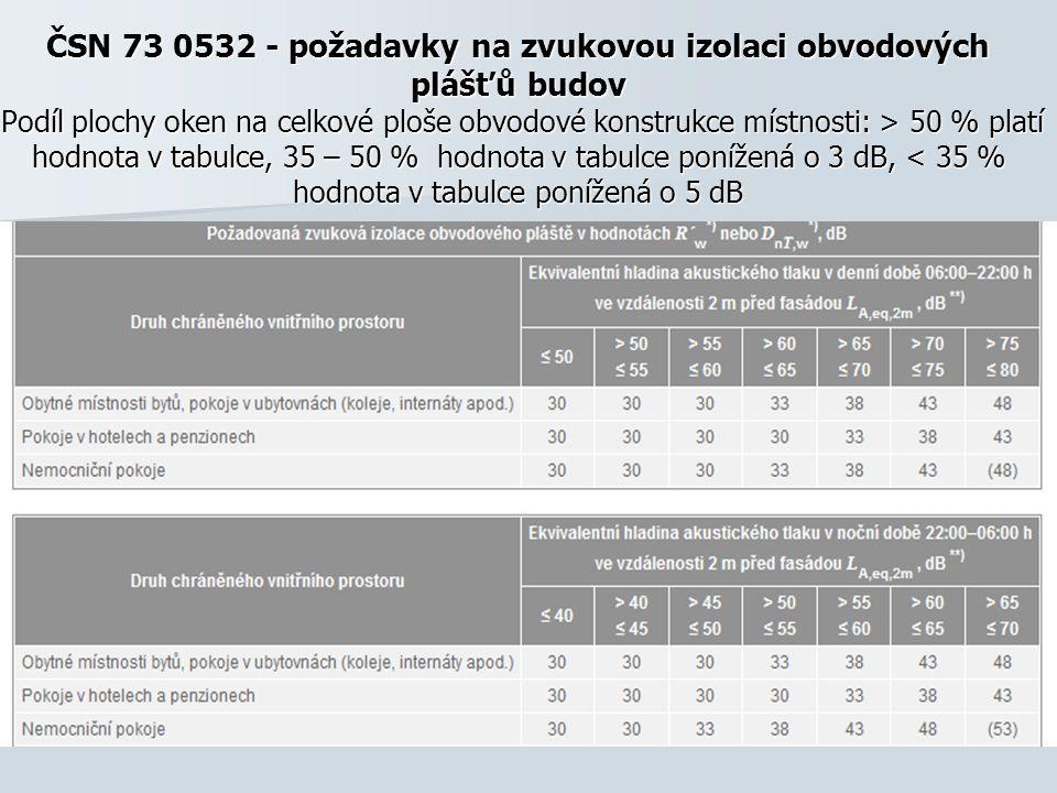 ČSN 73 0532 - požadavky na zvukovou izolaci obvodových plášťů budov Podíl plochy oken na celkové ploše obvodové konstrukce místnosti: > 50 % platí hodnota v tabulce, 35 – 50 % hodnota v tabulce ponížená o 3 dB, < 35 % hodnota v tabulce ponížená o 5 dB