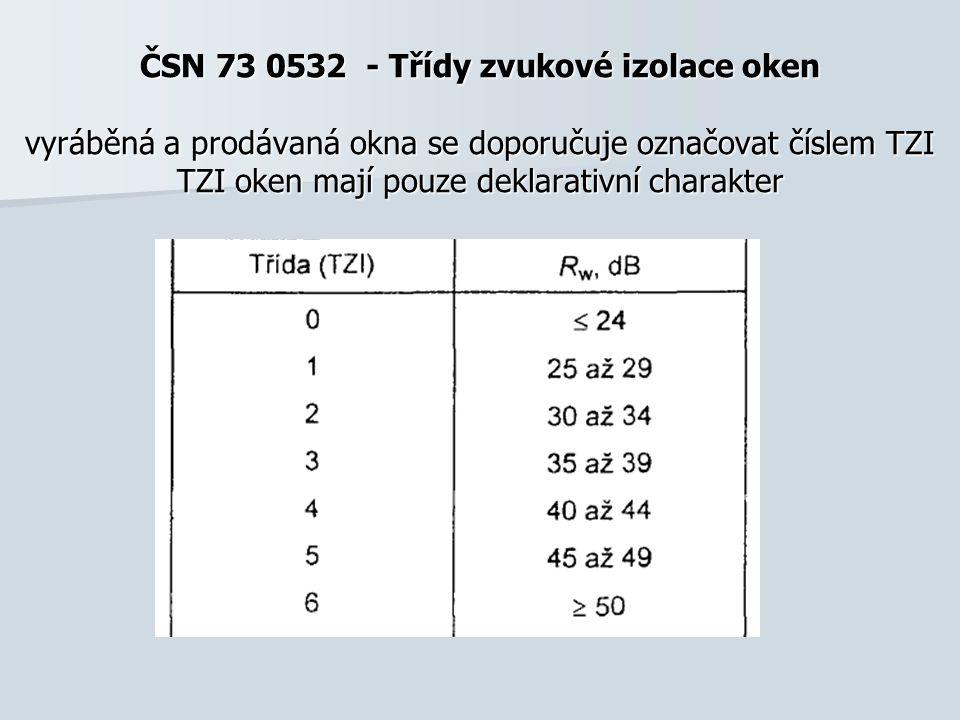 ČSN 73 0532 - Třídy zvukové izolace oken vyráběná a prodávaná okna se doporučuje označovat číslem TZI TZI oken mají pouze deklarativní charakter
