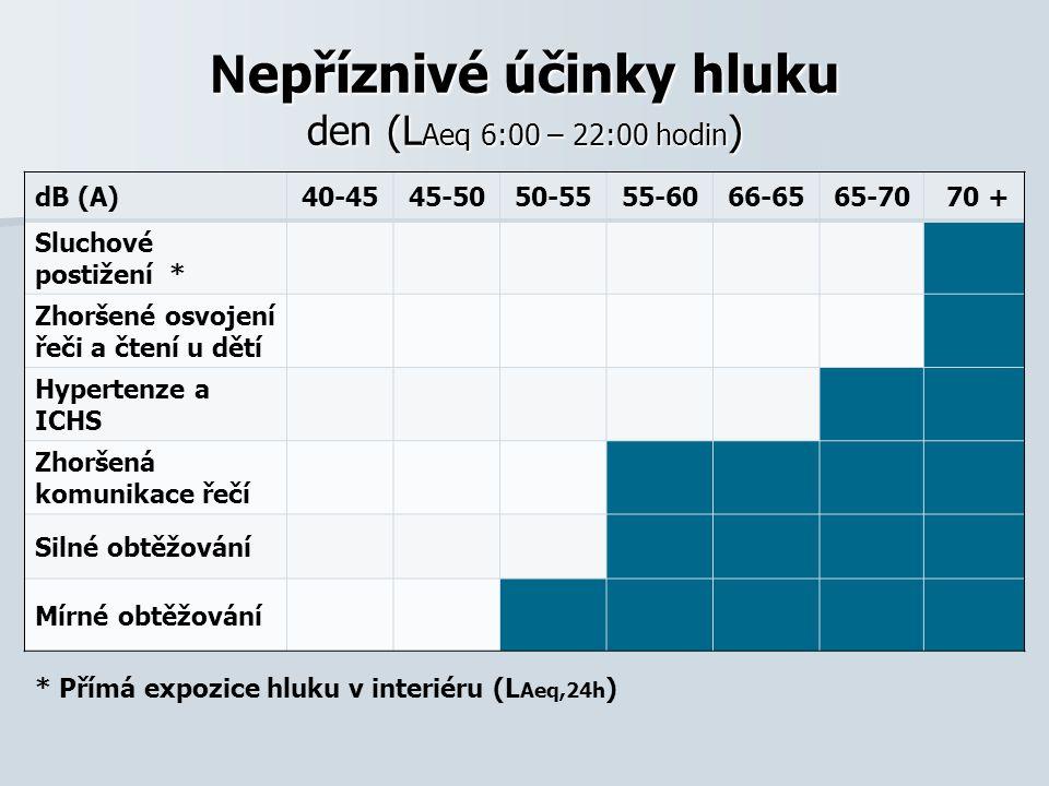 Nepříznivé účinky hluku den (LAeq 6:00 – 22:00 hodin)