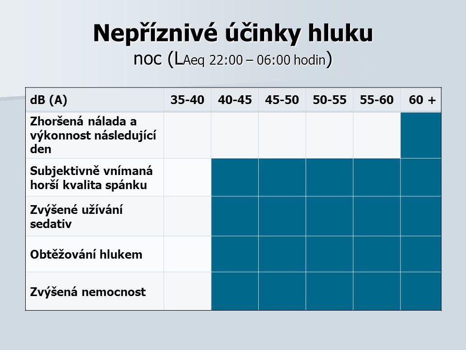 Nepříznivé účinky hluku noc (LAeq 22:00 – 06:00 hodin)