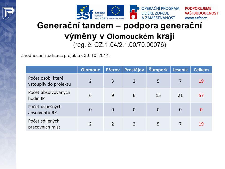 Generační tandem – podpora generační výměny v Olomouckém kraji (reg. č