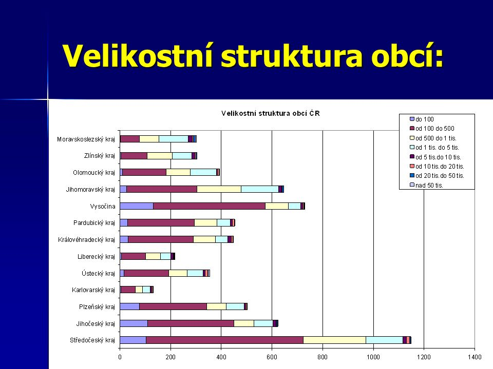 Velikostní struktura obcí: