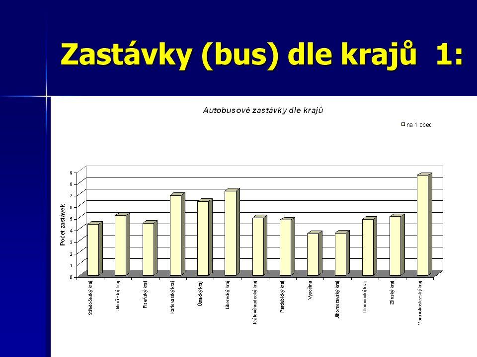 Zastávky (bus) dle krajů 1: