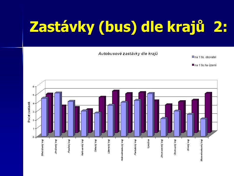 Zastávky (bus) dle krajů 2: