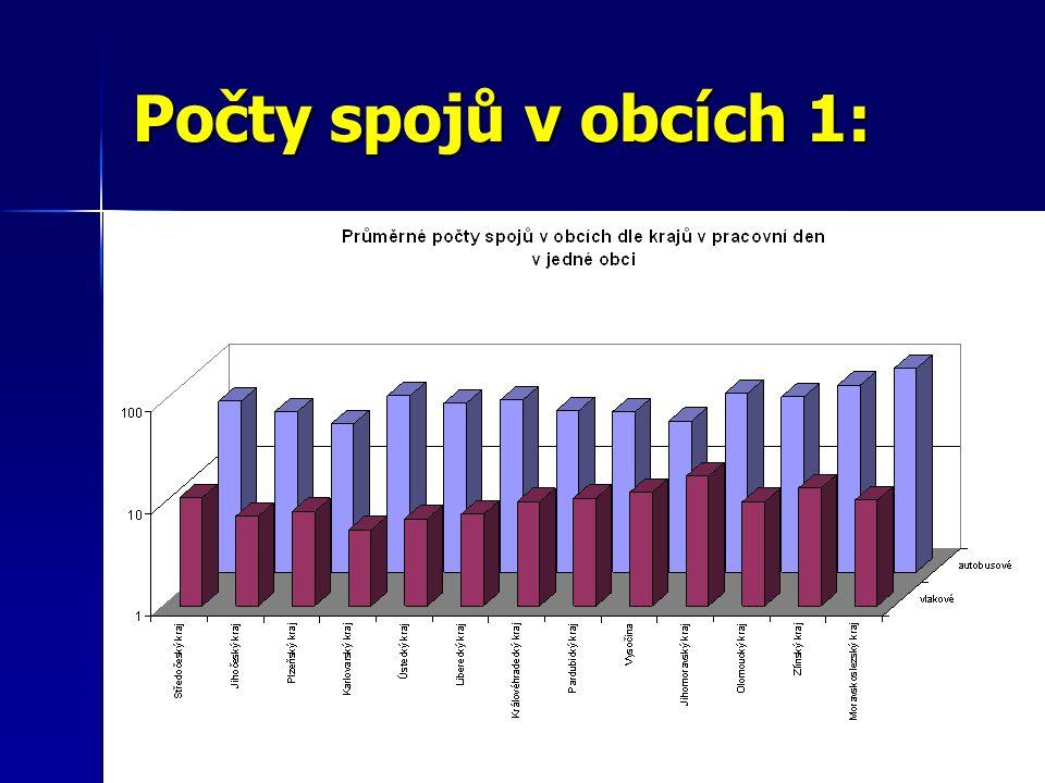 Počty spojů v obcích 1: