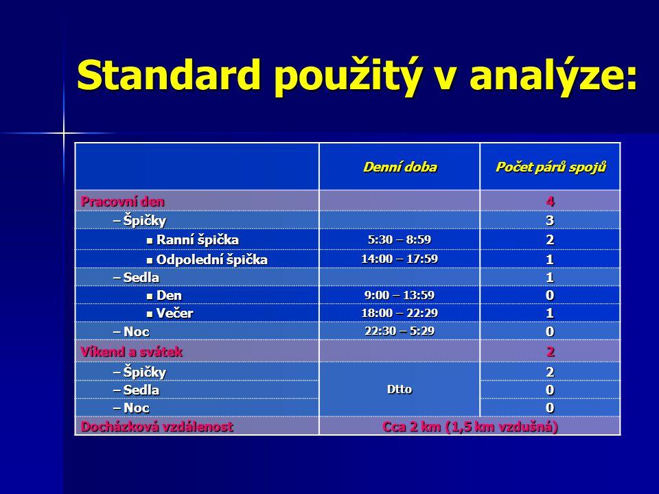 Standard použitý v analýze: