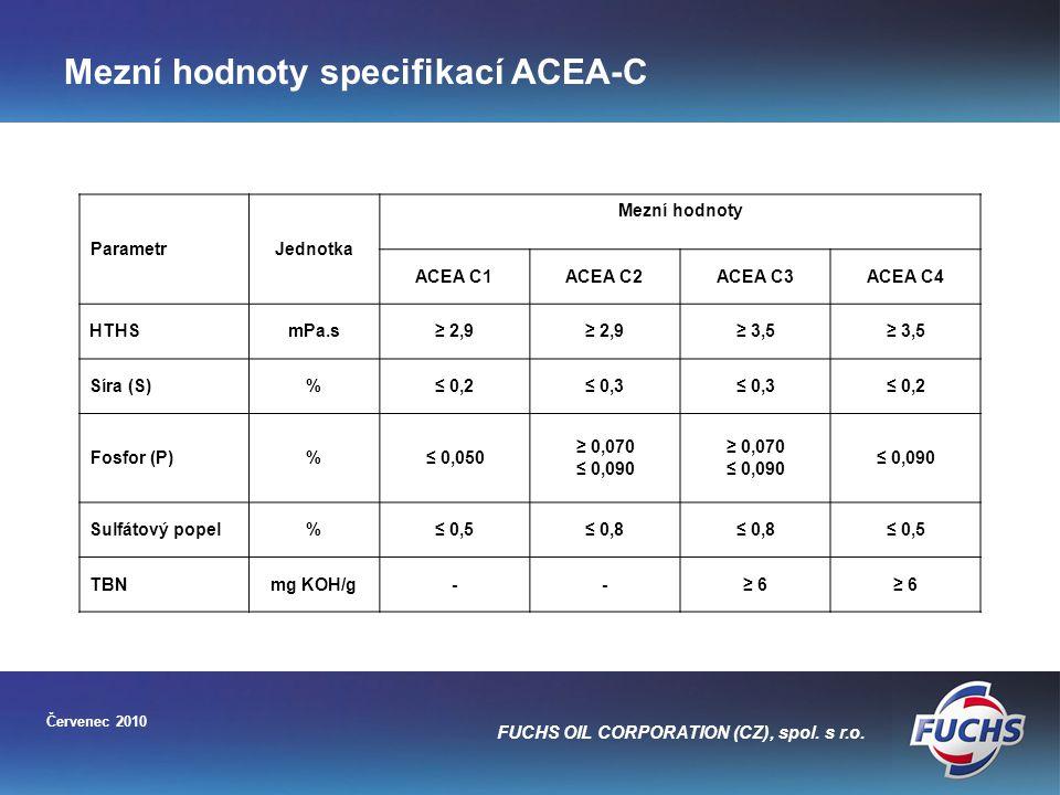 Mezní hodnoty specifikací ACEA-C