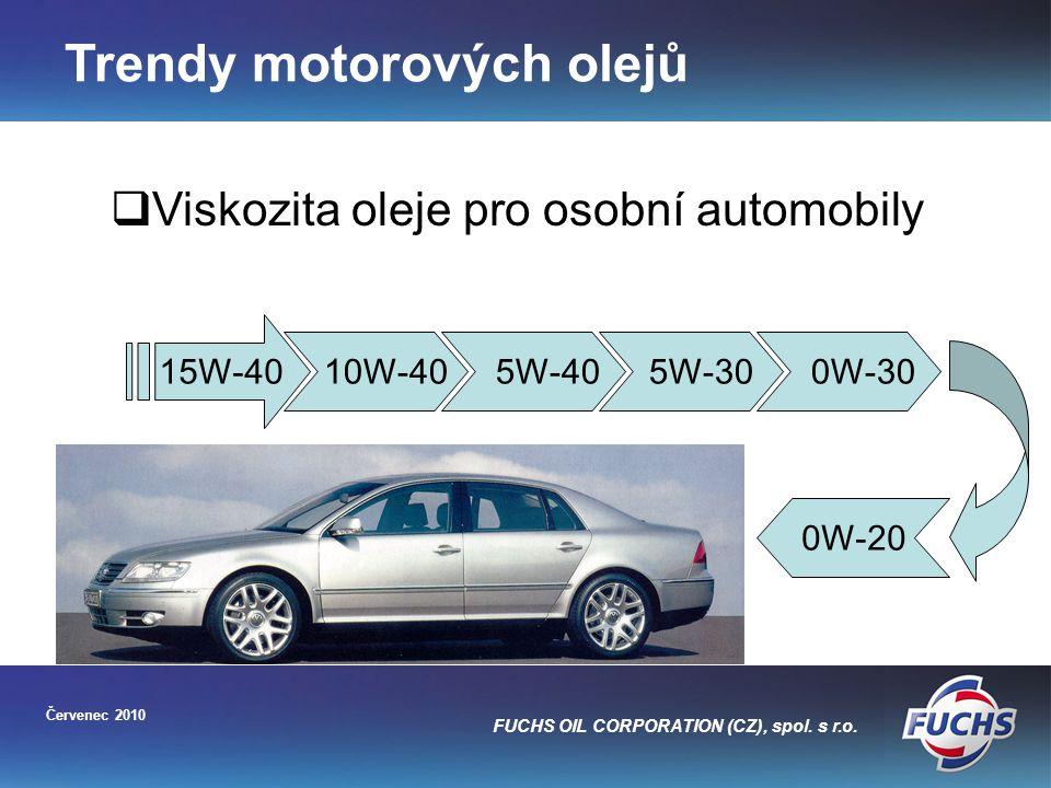 Trendy motorových olejů