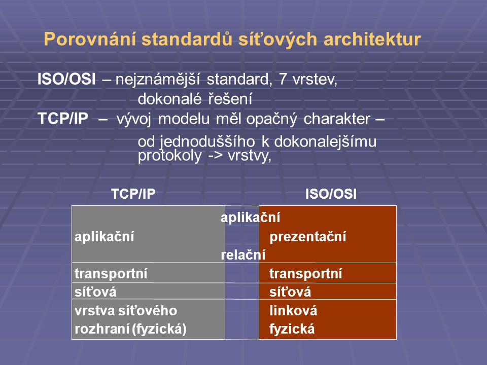 Porovnání standardů síťových architektur