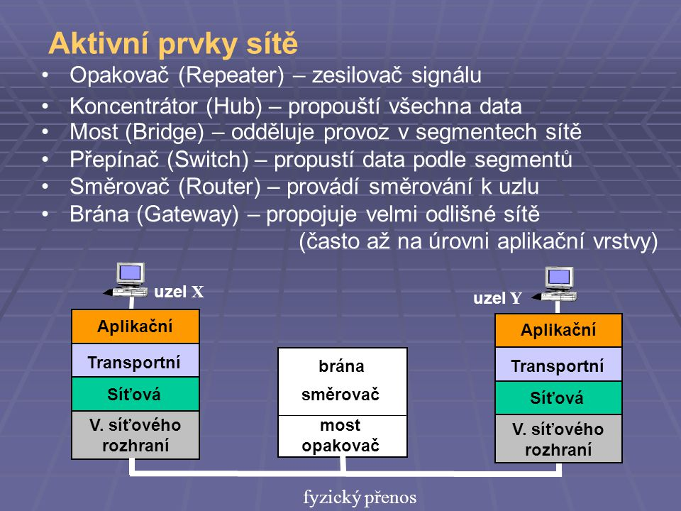 Aktivní prvky sítě Opakovač (Repeater) – zesilovač signálu