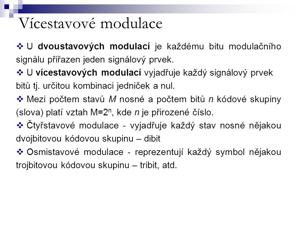 Vícestavové modulace U dvoustavových modulací je každému bitu modulačního signálu přiřazen jeden signálový prvek.