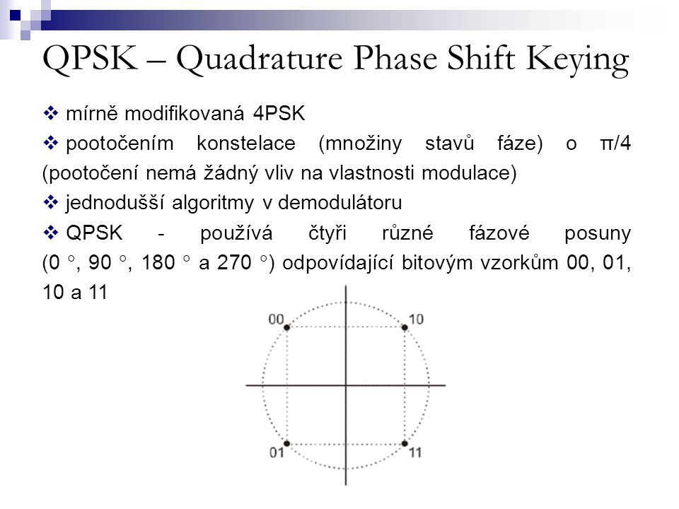QPSK – Quadrature Phase Shift Keying