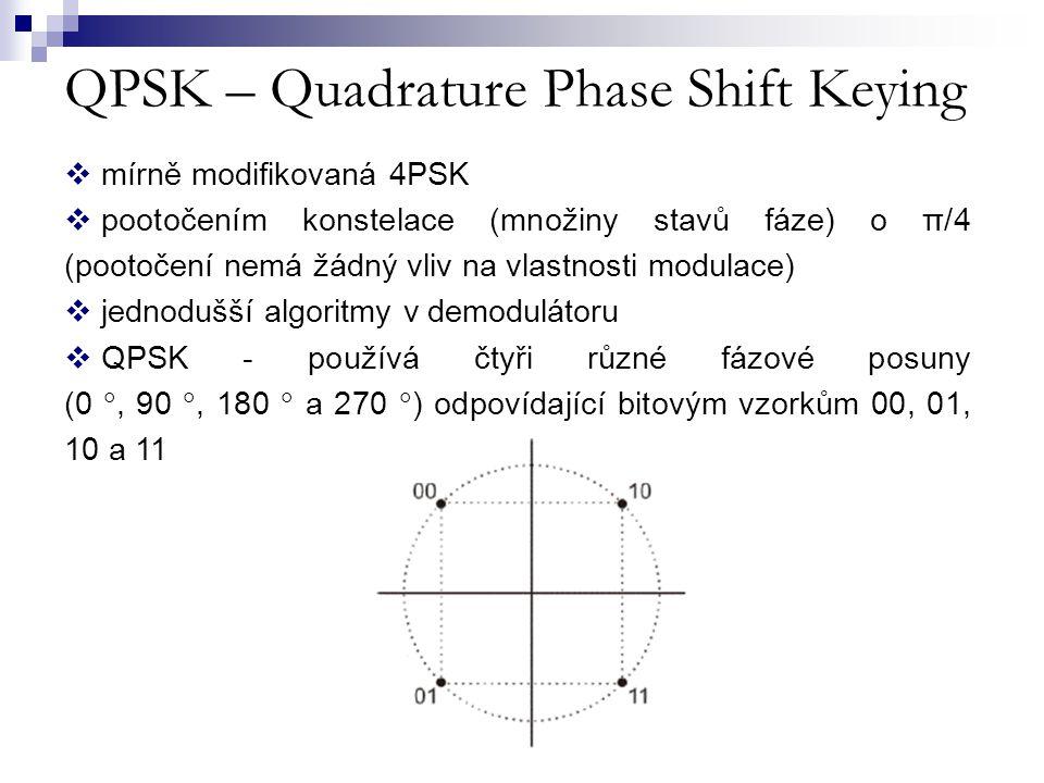 QPSK – Quadrature Phase Shift Keying