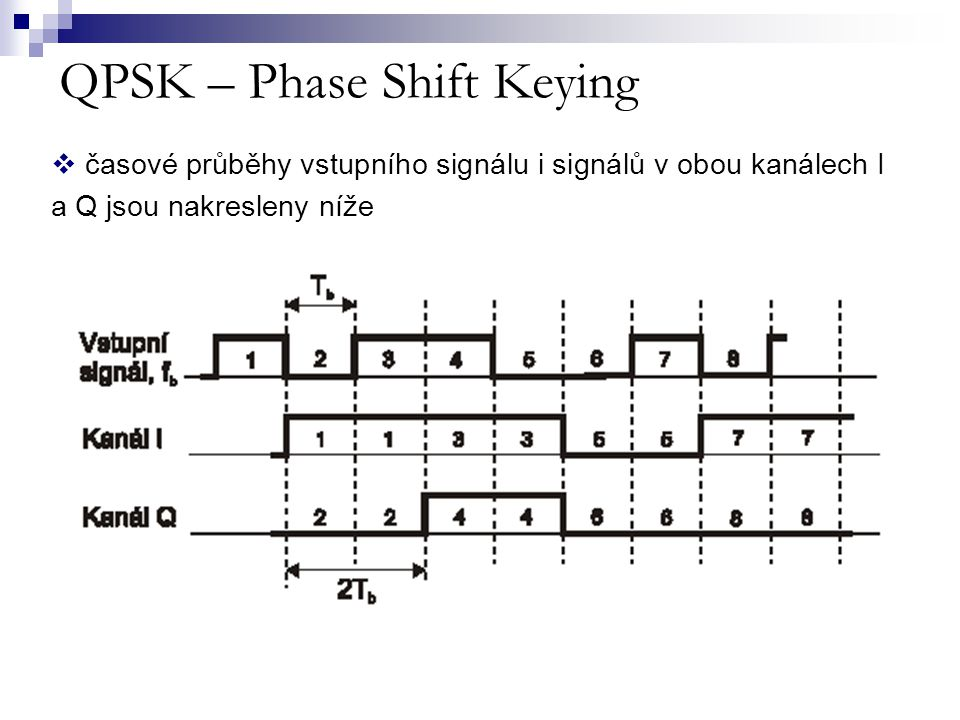 QPSK – Phase Shift Keying