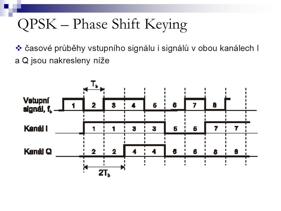 QPSK – Phase Shift Keying