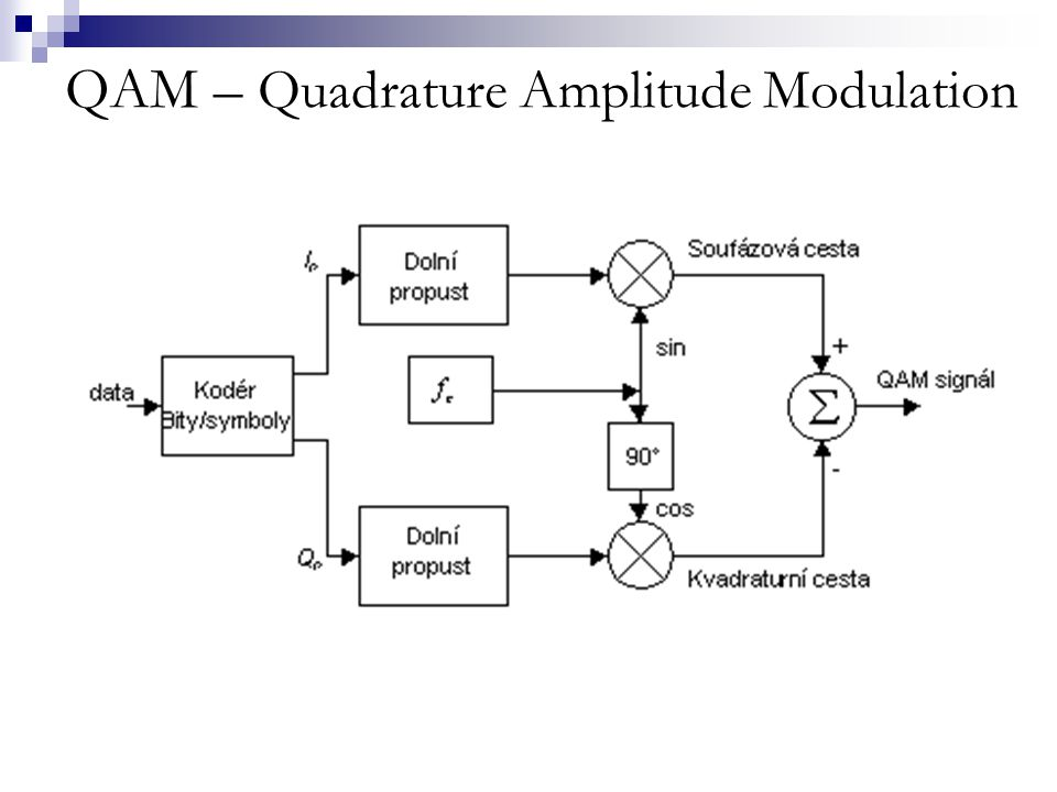 QAM – Quadrature Amplitude Modulation